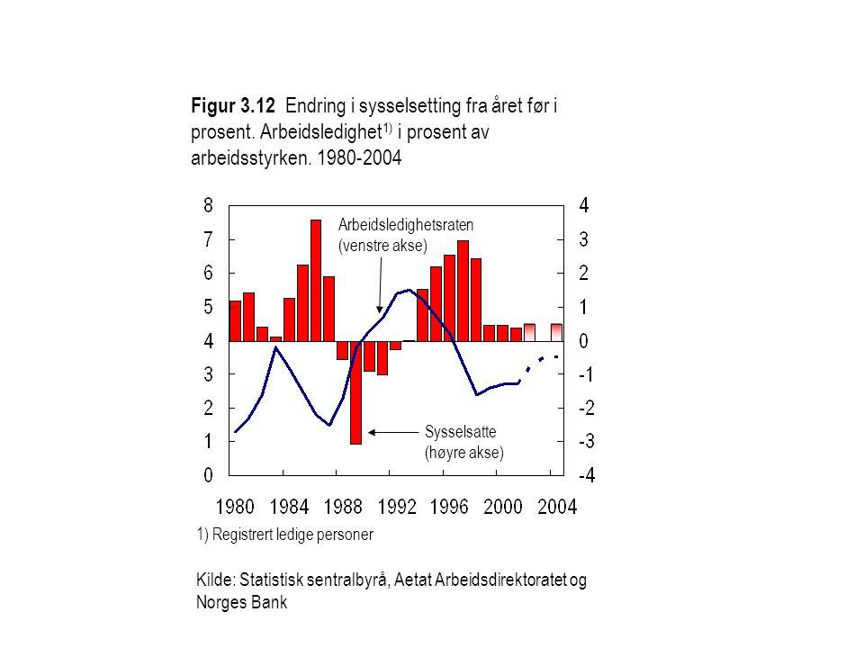 1) Registrert ledige personer Kilde: Statistisk sentralbyrå, Aetat Arbeidsdirektoratet og Norges Bank Arbeidsledighetsraten (venstre akse) Sysselsatte