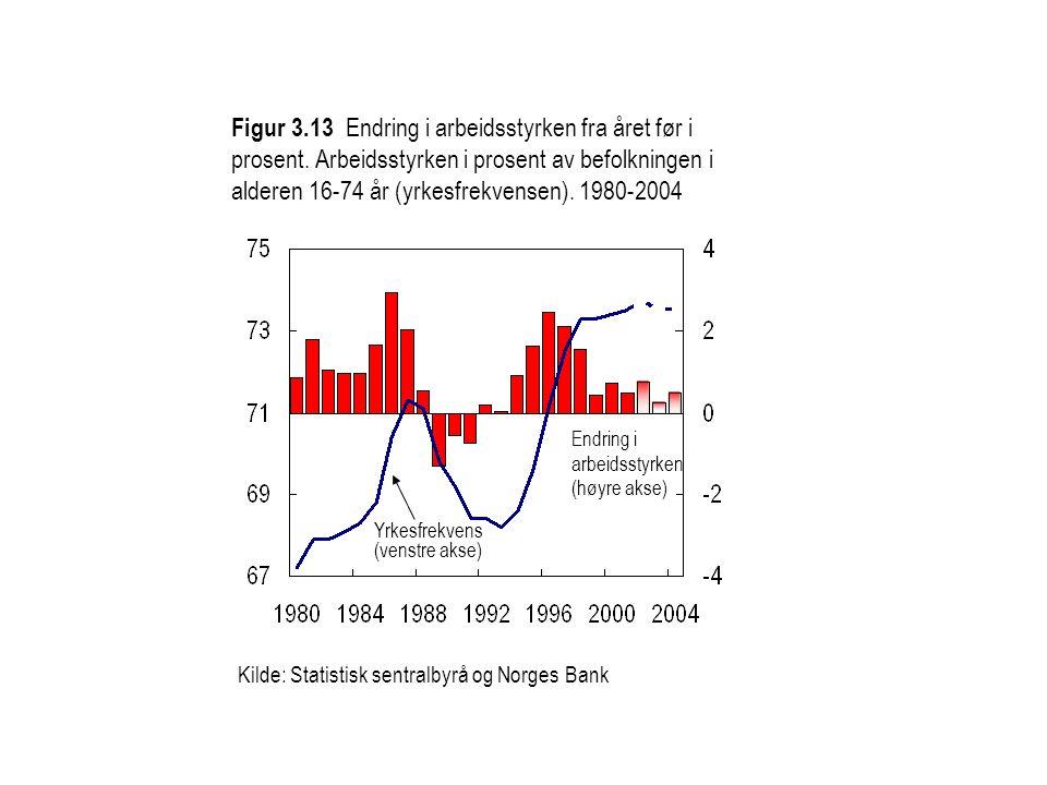 Kilde: Statistisk sentralbyrå og Norges Bank Yrkesfrekvens (venstre akse) Endring i arbeidsstyrken (høyre akse) Figur 3.13 Endring i arbeidsstyrken fr