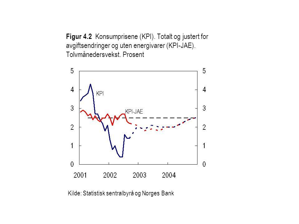 KPI KPI-JAE Kilde: Statistisk sentralbyrå og Norges Bank Figur 4.2 Konsumprisene (KPI). Totalt og justert for avgiftsendringer og uten energivarer (KP