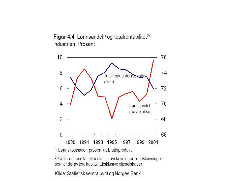 1) Lønnskostnader i prosent av bruttoprodukt 2) Ordinært resultat etter skatt + avskrivninger - nedskrivninger som andel av totalkapital. Eksklusive o