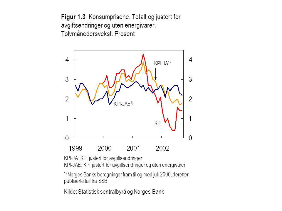 KPI-JA: KPI justert for avgiftsendringer KPI-JAE: KPI justert for avgiftsendringer og uten energivarer 1) Norges Banks beregninger fram til og med jul