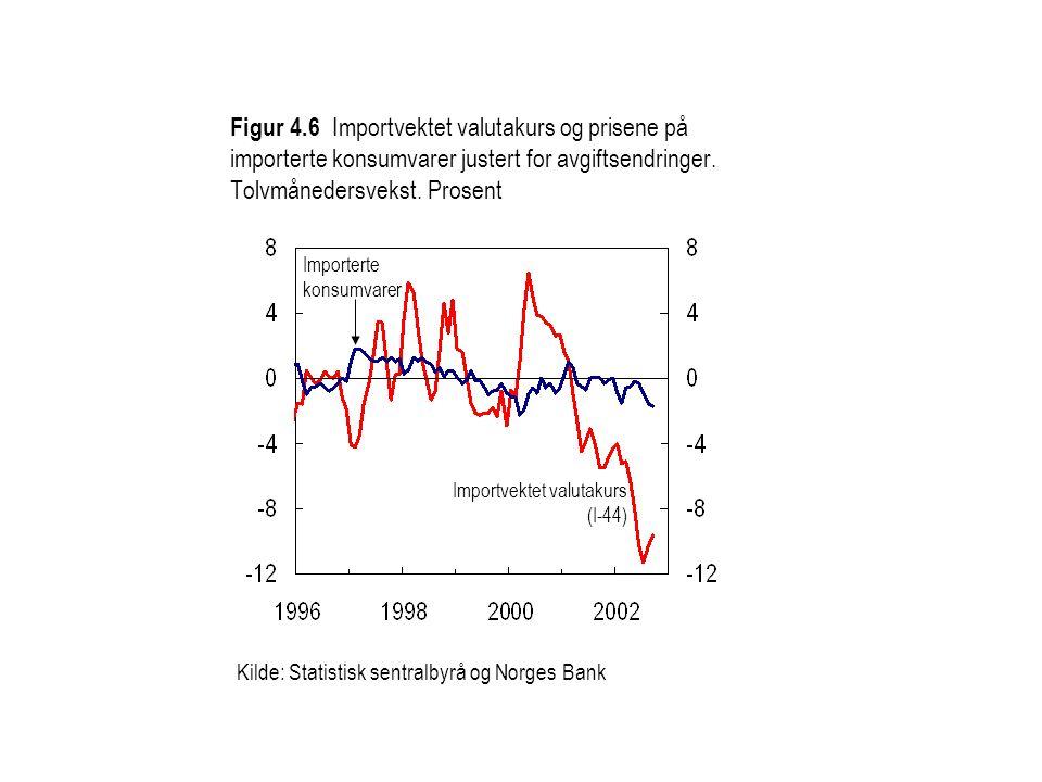 Kilde: Statistisk sentralbyrå og Norges Bank Importvektet valutakurs (I-44) Importerte konsumvarer Figur 4.6 Importvektet valutakurs og prisene på imp