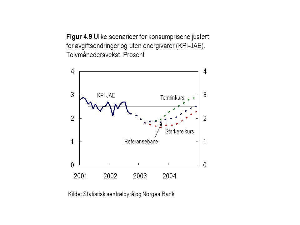 Figur 4.9 Ulike scenarioer for konsumprisene justert for avgiftsendringer og uten energivarer (KPI-JAE). Tolvmånedersvekst. Prosent KPI-JAE Kilde: Sta