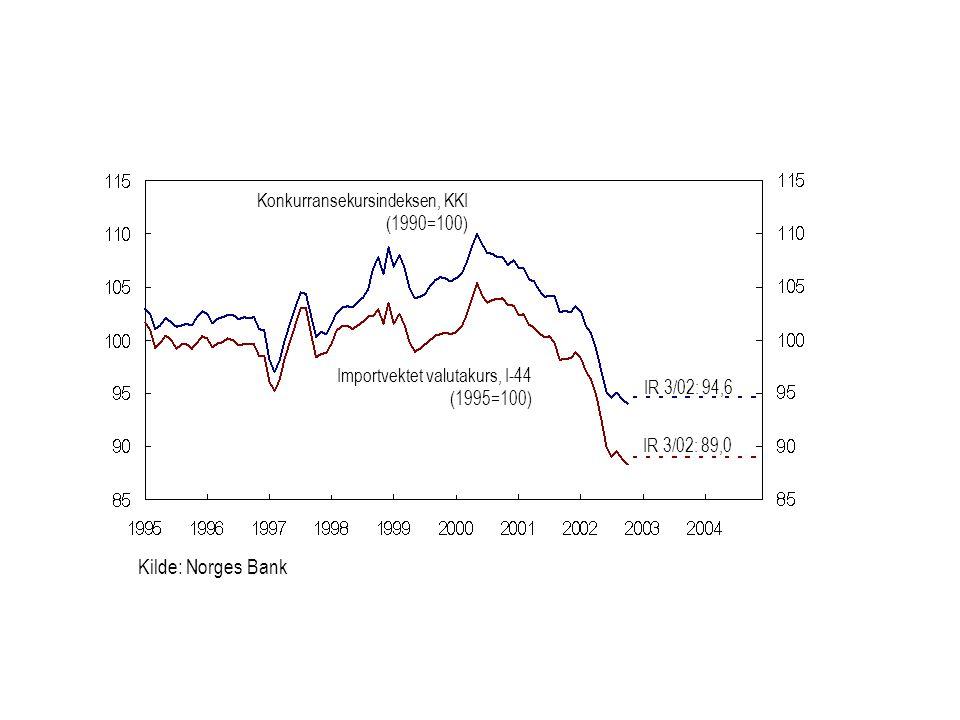 Kilde: Norges Bank Importvektet valutakurs, I-44 (1995=100) Konkurransekursindeksen, KKI (1990=100) IR 3/02: 94,6 IR 3/02: 89,0
