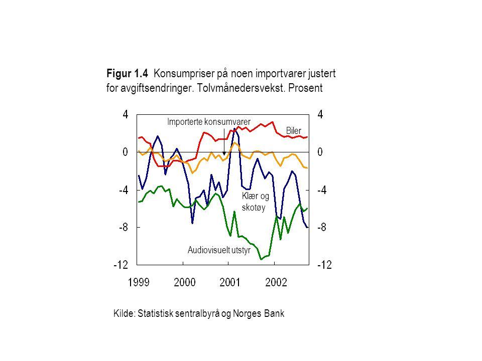 Figur 1.4 Konsumpriser på noen importvarer justert for avgiftsendringer. Tolvmånedersvekst. Prosent Kilde: Statistisk sentralbyrå og Norges Bank Impor