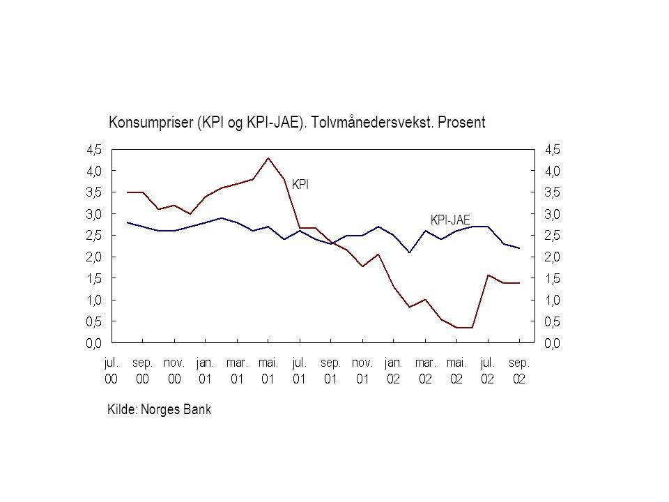 Kilde: Norges Bank KPI Konsumpriser (KPI og KPI-JAE). Tolvmånedersvekst. Prosent KPI-JAE