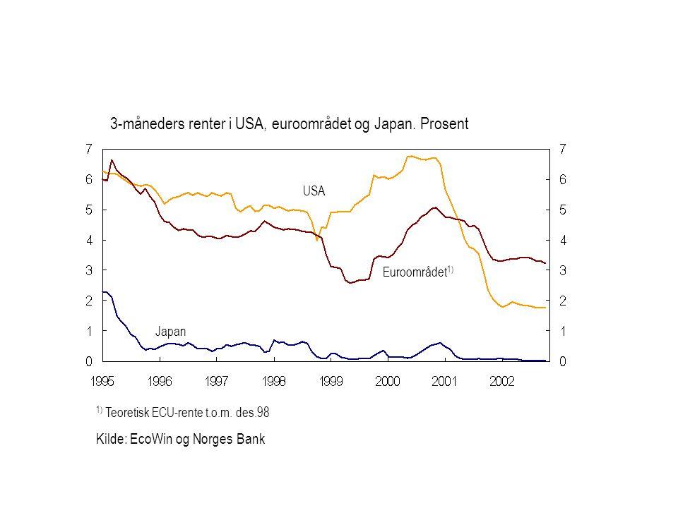 1) Teoretisk ECU-rente t.o.m. des.98 Kilde: EcoWin og Norges Bank Euroområdet 1) USA Japan 3-måneders renter i USA, euroområdet og Japan. Prosent