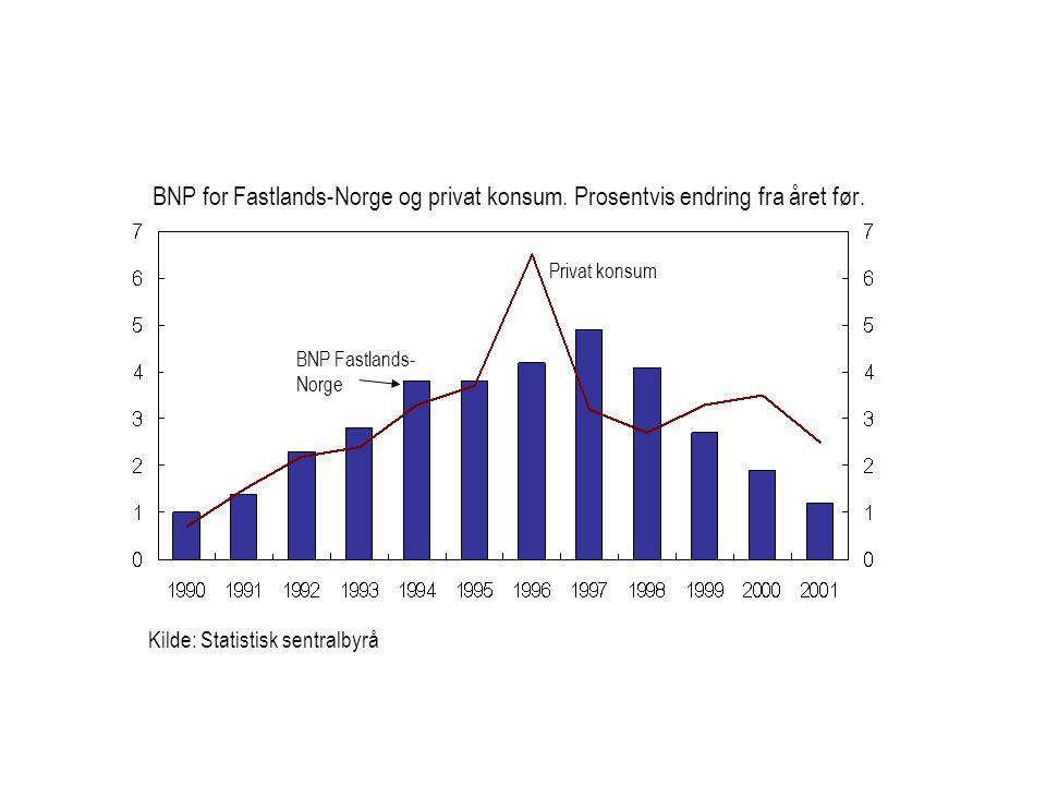 Kilde: Statistisk sentralbyrå Privat konsum BNP Fastlands- Norge BNP for Fastlands-Norge og privat konsum. Prosentvis endring fra året før.