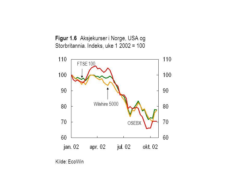 Figur 1.6 Aksjekurser i Norge, USA og Storbritannia. Indeks, uke 1 2002 = 100 Kilde: EcoWin Wilshire 5000 FTSE 100 OSEBX