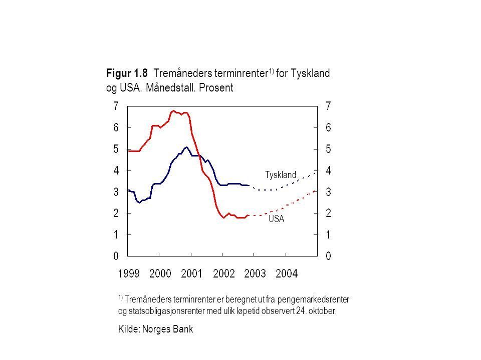 Kilde: Statistisk sentralbyrå, TBU/IMF og Norges Bank Lokal valuta Felles valuta Figur 3.8 Relative lønnskostnader i industrien i Norge i forhold til handelspartnerne.