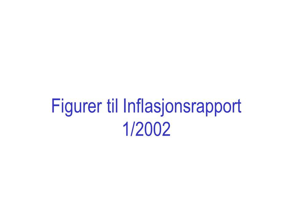 Figurer til Inflasjonsrapport 1/2002