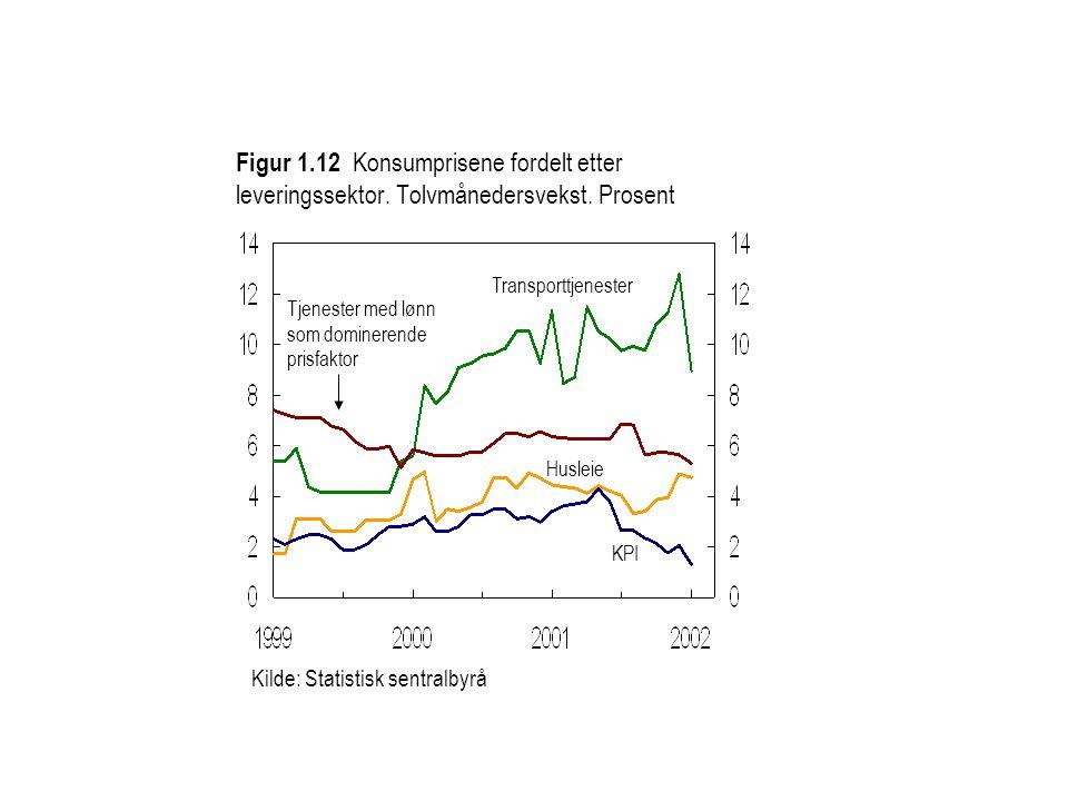 Kilde: Statistisk sentralbyrå Tjenester med lønn som dominerende prisfaktor Husleie Transporttjenester KPI Figur 1.12 Konsumprisene fordelt etter leveringssektor.