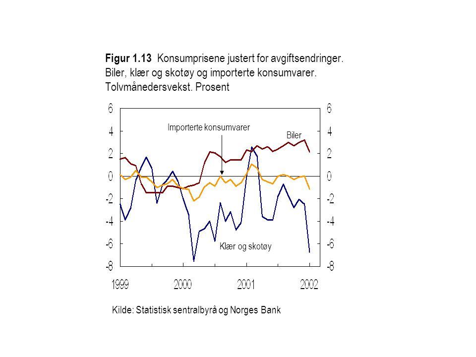 Kilde: Statistisk sentralbyrå og Norges Bank Importerte konsumvarer Biler Klær og skotøy Figur 1.13 Konsumprisene justert for avgiftsendringer.