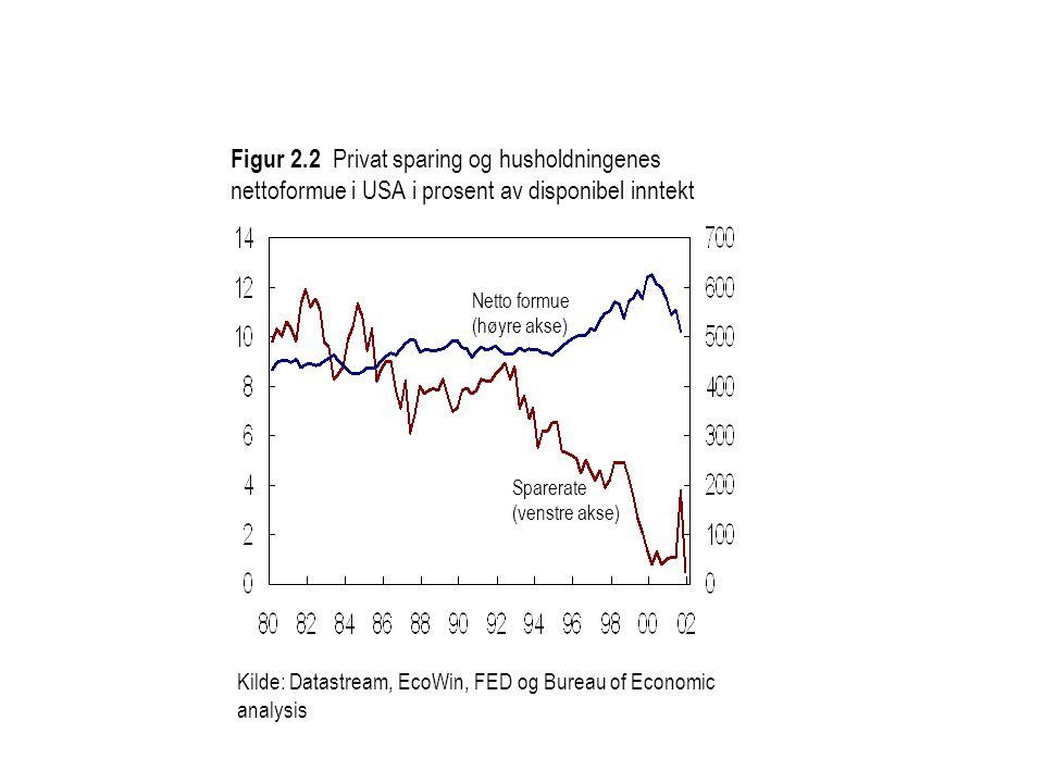 Sparerate (venstre akse) Netto formue (høyre akse) Kilde: Datastream, EcoWin, FED og Bureau of Economic analysis Figur 2.2 Privat sparing og husholdningenes nettoformue i USA i prosent av disponibel inntekt