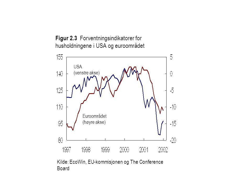Kilde: EcoWin, EU-kommisjonen og The Conference Board USA (venstre akse) Euroområdet (høyre akse) Figur 2.3 Forventningsindikatorer for husholdningene i USA og euroområdet
