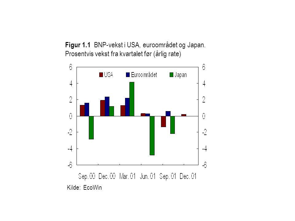 Kilde: EcoWin Figur 1.1 BNP-vekst i USA, euroområdet og Japan.