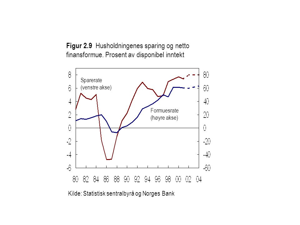 Kilde: Statistisk sentralbyrå og Norges Bank Formuesrate (høyre akse) Sparerate (venstre akse) Figur 2.9 Husholdningenes sparing og netto finansformue.