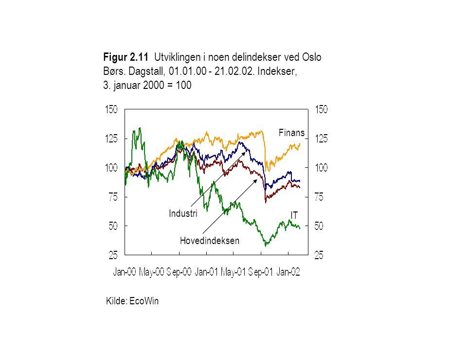 Kilde: EcoWin Finans IT Hovedindeksen Industri Figur 2.11 Utviklingen i noen delindekser ved Oslo Børs.