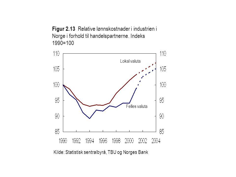 Kilde: Statistisk sentralbyrå, TBU og Norges Bank Lokal valuta Felles valuta Figur 2.13 Relative lønnskostnader i industrien i Norge i forhold til handelspartnerne.