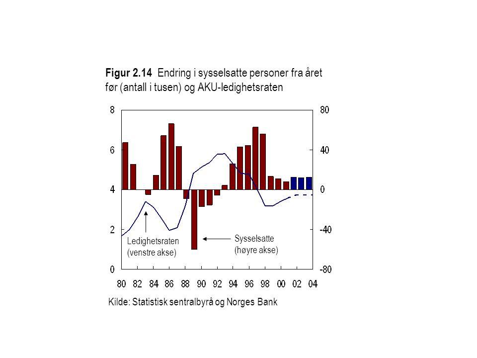 Kilde: Statistisk sentralbyrå og Norges Bank Ledighetsraten (venstre akse) Sysselsatte (høyre akse) Figur 2.14 Endring i sysselsatte personer fra året før (antall i tusen) og AKU-ledighetsraten