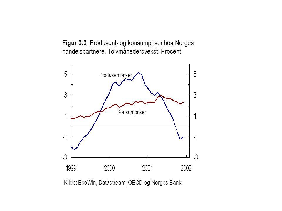 Kilde: EcoWin, Datastream, OECD og Norges Bank Konsumpriser Produsentpriser Figur 3.3 Produsent- og konsumpriser hos Norges handelspartnere.