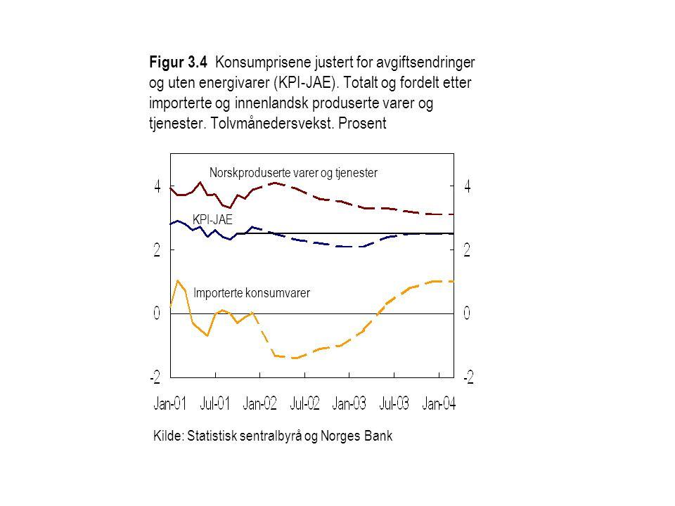 Kilde: Statistisk sentralbyrå og Norges Bank Norskproduserte varer og tjenester KPI-JAE Importerte konsumvarer Figur 3.4 Konsumprisene justert for avgiftsendringer og uten energivarer (KPI-JAE).
