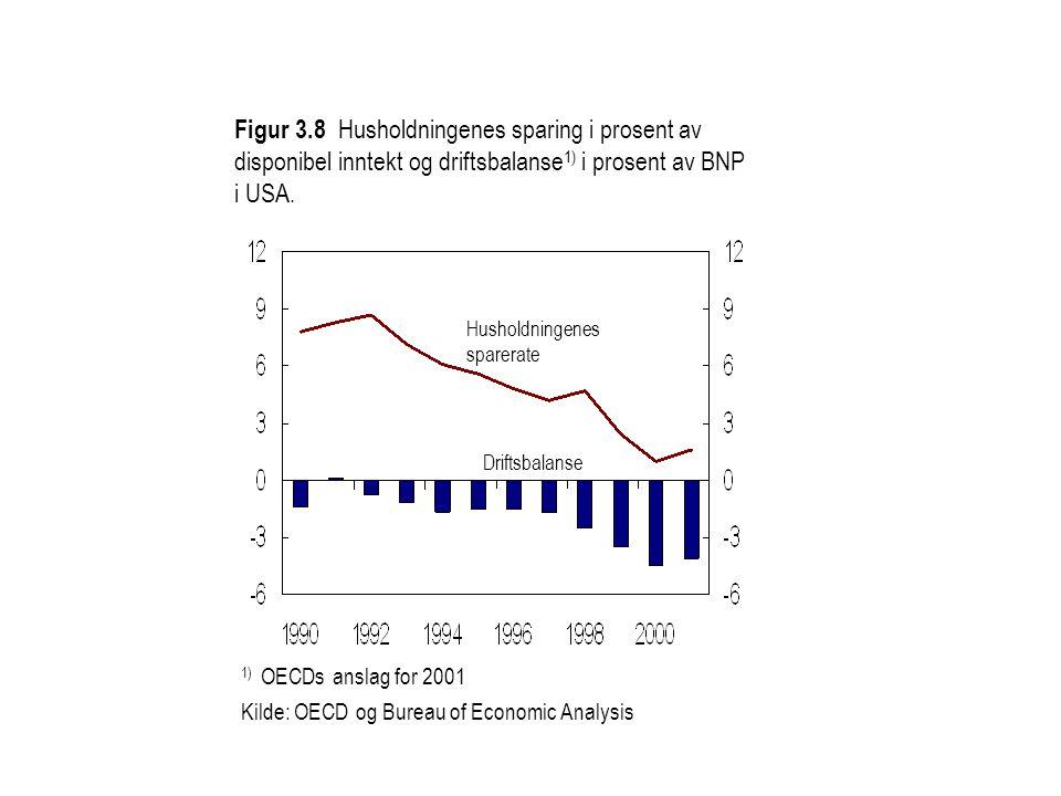 Husholdningenes sparerate 1) OECDs anslag for 2001 Kilde: OECD og Bureau of Economic Analysis Driftsbalanse Figur 3.8 Husholdningenes sparing i prosent av disponibel inntekt og driftsbalanse 1) i prosent av BNP i USA.