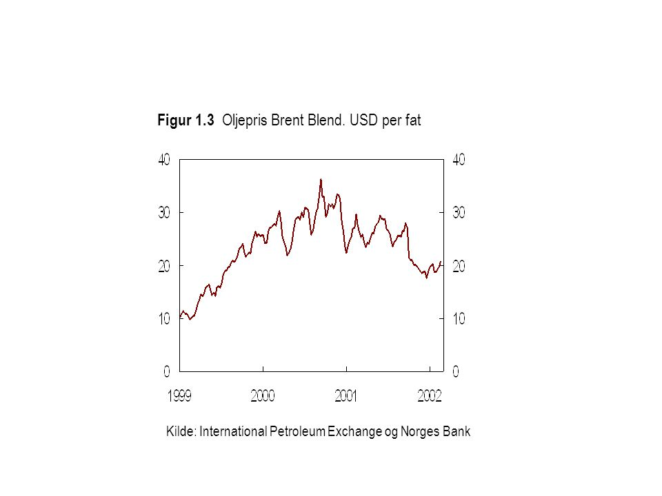 Kilde: International Petroleum Exchange og Norges Bank Figur 1.3 Oljepris Brent Blend. USD per fat