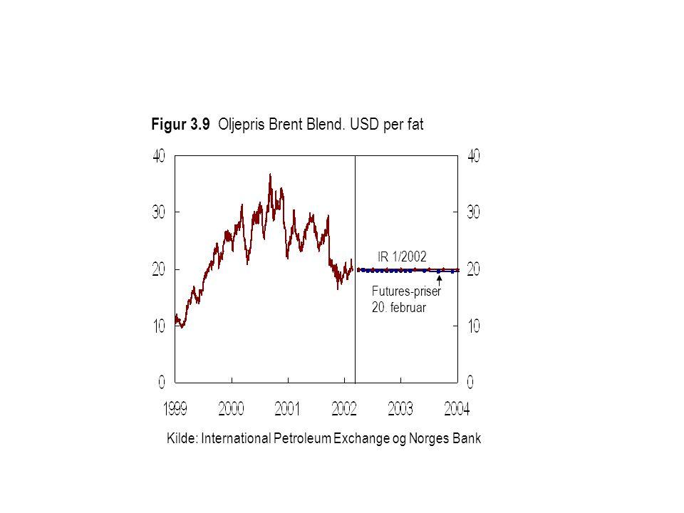 Kilde: International Petroleum Exchange og Norges Bank Futures-priser 20.