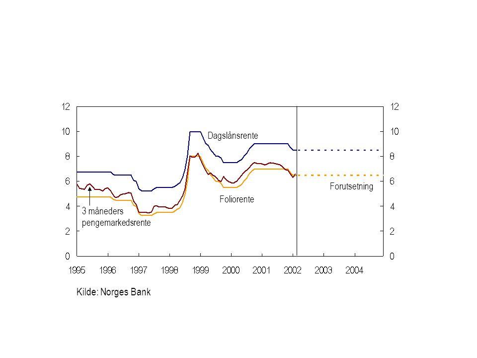 Kilde: Norges Bank Foliorente Forutsetning Dagslånsrente 3 måneders pengemarkedsrente