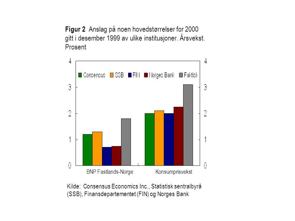 Kilde: Consensus Economics Inc., Statistisk sentralbyrå (SSB), Finansdepartementet (FIN) og Norges Bank Figur 2 Anslag på noen hovedstørrelser for 2000 gitt i desember 1999 av ulike institusjoner.