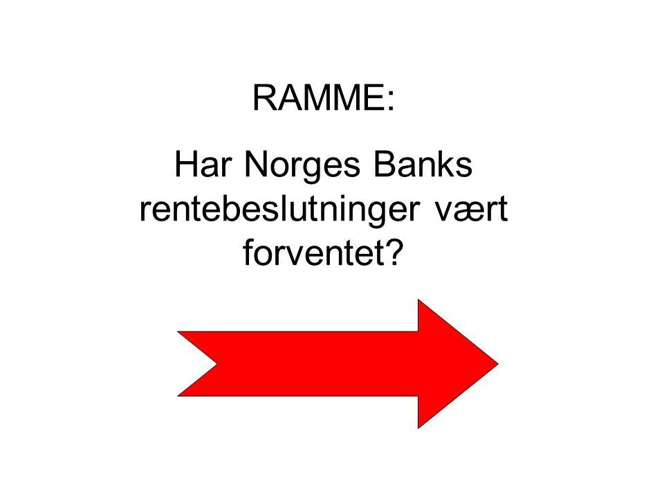RAMME: Har Norges Banks rentebeslutninger vært forventet