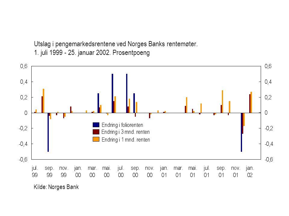 Kilde: Norges Bank Utslag i pengemarkedsrentene ved Norges Banks rentemøter.