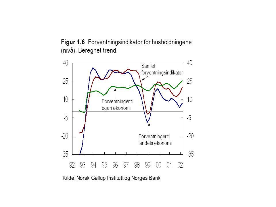 Kilde: Norsk Gallup Institutt og Norges Bank Samlet forventningsindikator Forventninger til egen økonomi Forventninger til landets økonomi Figur 1.6 Forventningsindikator for husholdningene (nivå).
