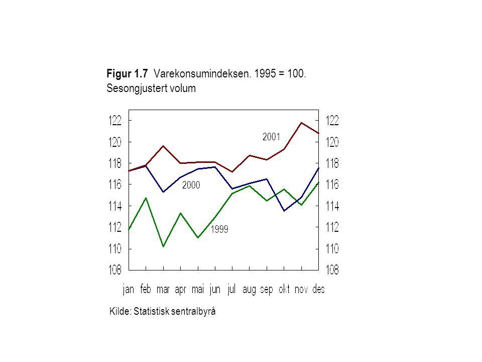 1999 2000 Kilde: Statistisk sentralbyrå 2001 Figur 1.7 Varekonsumindeksen.