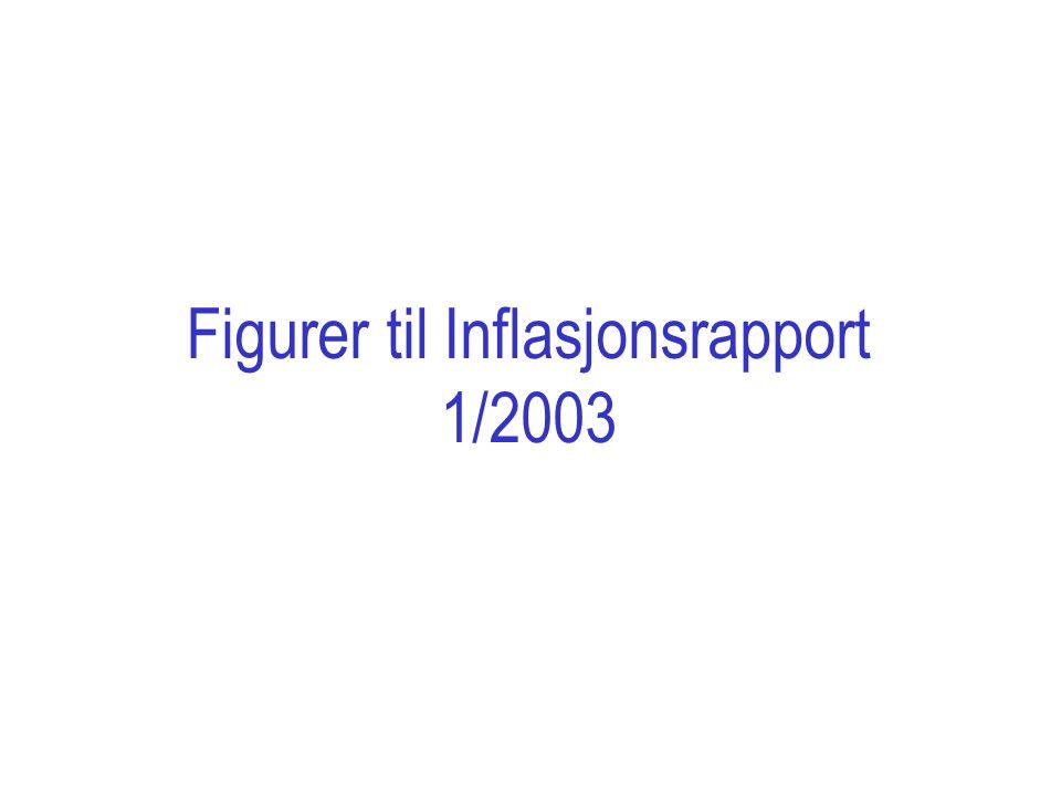 Kilde: Norges Bank Figur 1.19 Strateginotat 3 2002, intervall for foliorenten ved utgangen av februar 2003 og faktisk utvikling.