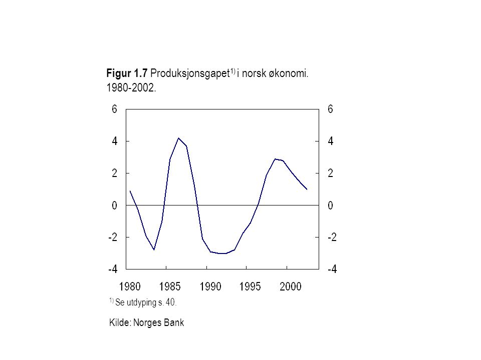 Figur 1.7 Produksjonsgapet 1) i norsk økonomi. 1980-2002. 1) Se utdyping s. 40. Kilde: Norges Bank