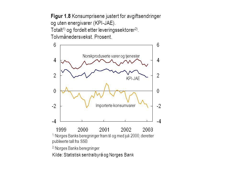 Figur 1.8 Konsumprisene justert for avgiftsendringer og uten energivarer (KPI-JAE).