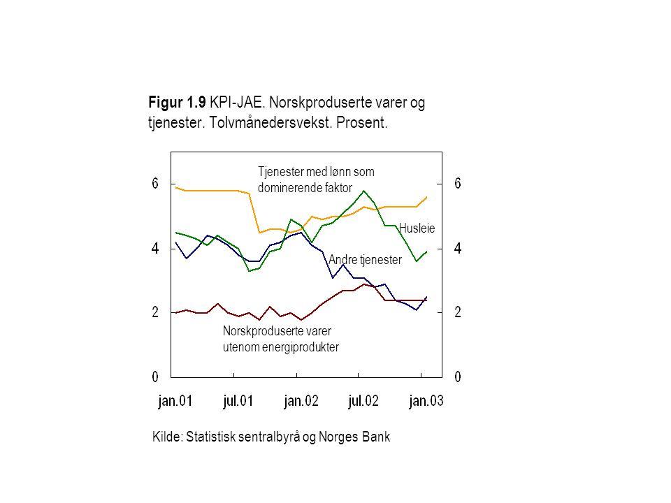 Figur 1.9 KPI-JAE. Norskproduserte varer og tjenester.