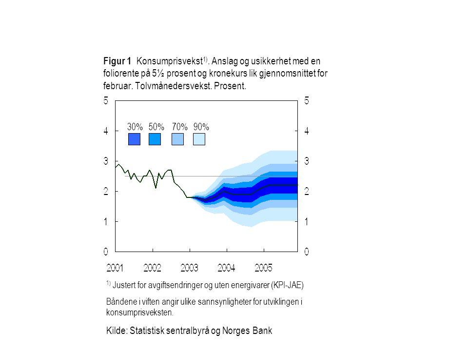 Figur 4.9 Anslag for konsumprisene justert for avgiftsendringer og uten energivarer (KPI-JAE) ved ulike forutsetninger om rente og valutakurs.