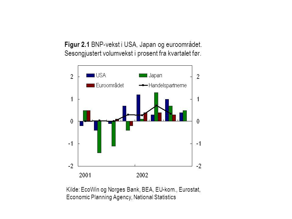 Figur 2.1 BNP-vekst i USA, Japan og euroområdet.
