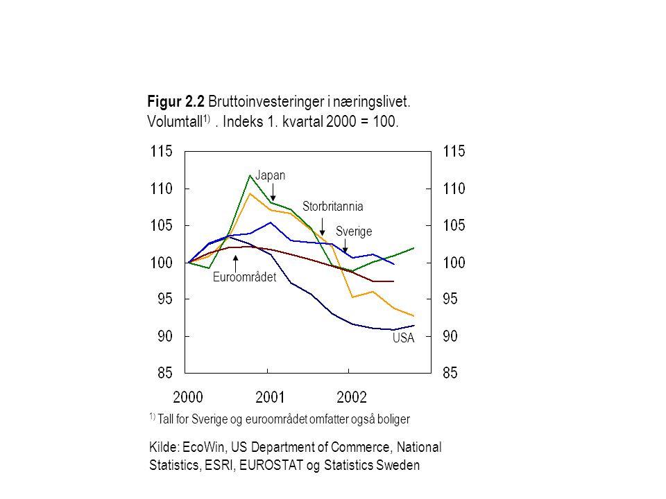 Figur 2.2 Bruttoinvesteringer i næringslivet. Volumtall 1).