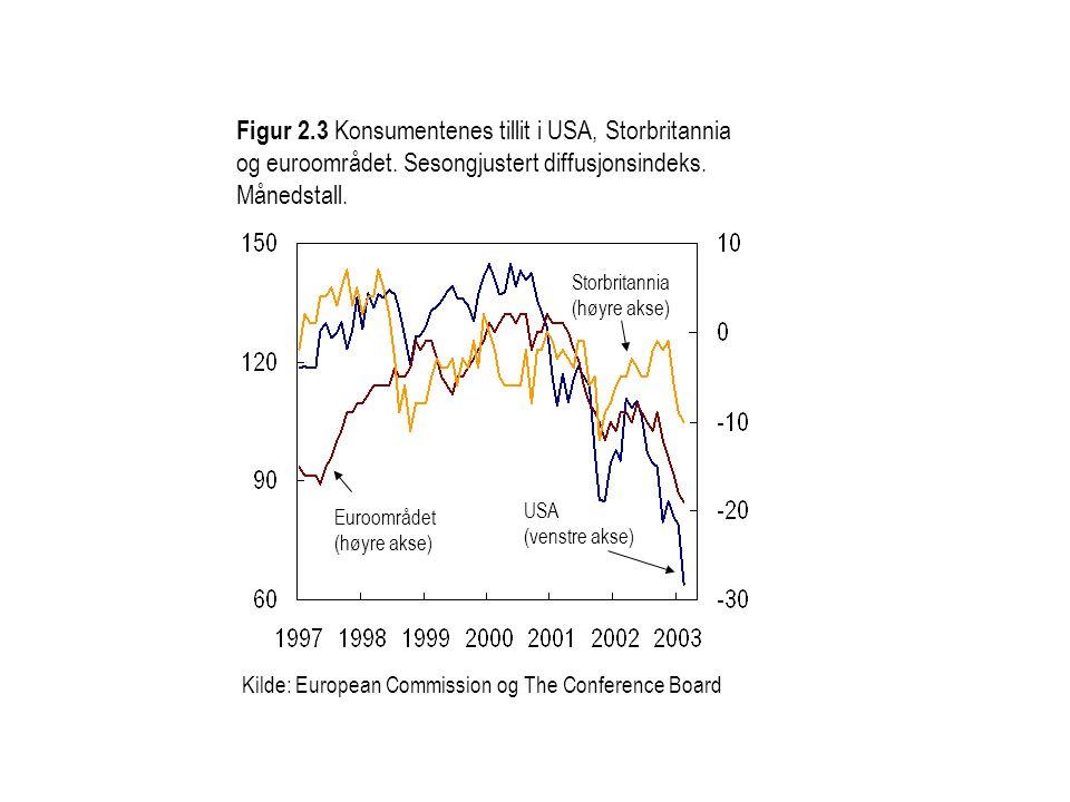 Figur 2.3 Konsumentenes tillit i USA, Storbritannia og euroområdet.