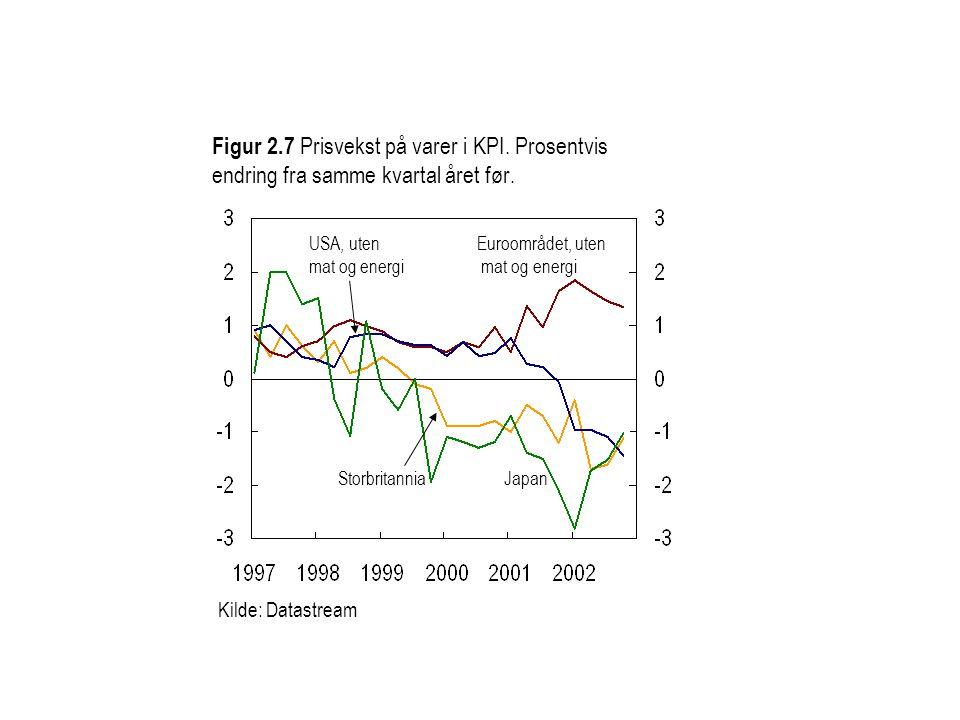 Figur 2.7 Prisvekst på varer i KPI. Prosentvis endring fra samme kvartal året før.