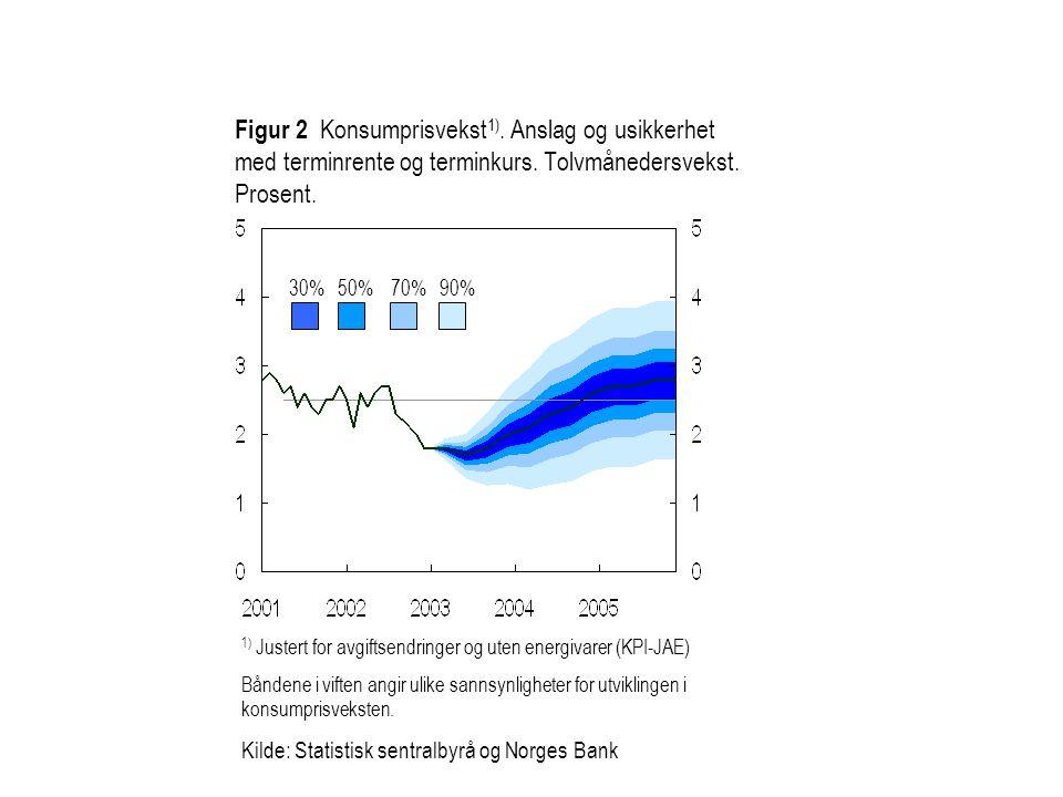 Kilde: Statistisk sentralbyrå og Norges Bank Figur 3 KPI-JAE med ulike rentebaner.