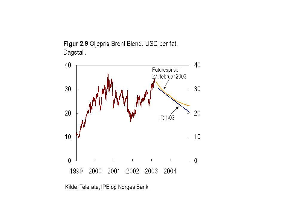 Figur 2.9 Oljepris Brent Blend. USD per fat. Dagstall.