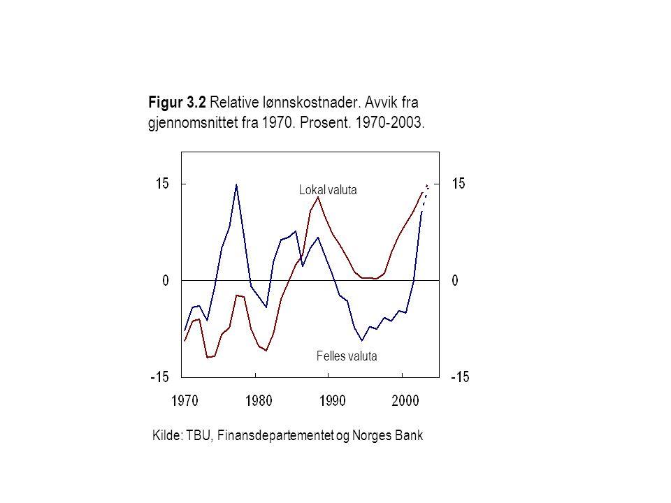 Kilde: TBU, Finansdepartementet og Norges Bank Figur 3.2 Relative lønnskostnader.
