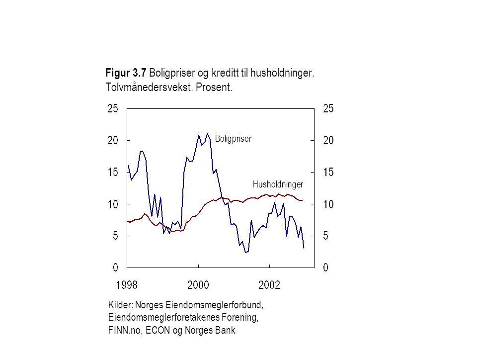 Figur 3.7 Boligpriser og kreditt til husholdninger.