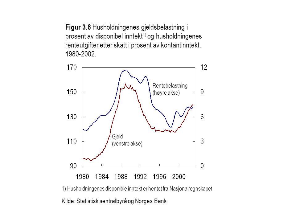 Figur 3.8 Husholdningenes gjeldsbelastning i prosent av disponibel inntekt¹ ) og husholdningenes renteutgifter etter skatt i prosent av kontantinntekt.