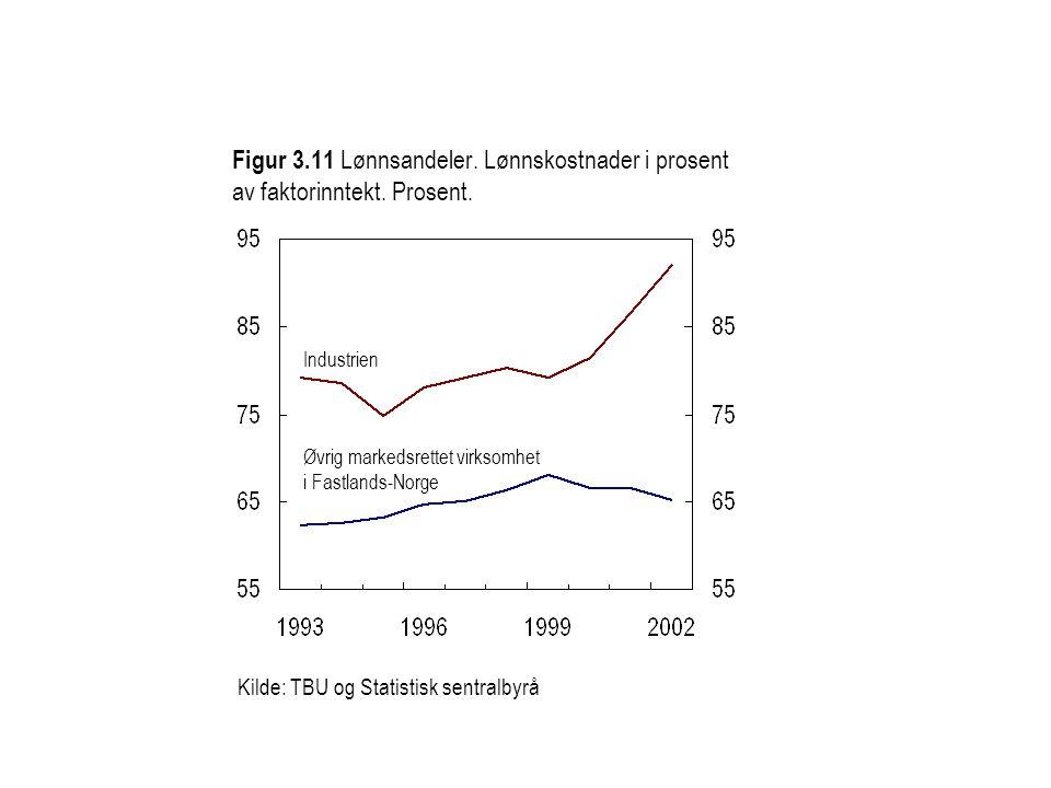 Figur 3.11 Lønnsandeler. Lønnskostnader i prosent av faktorinntekt.